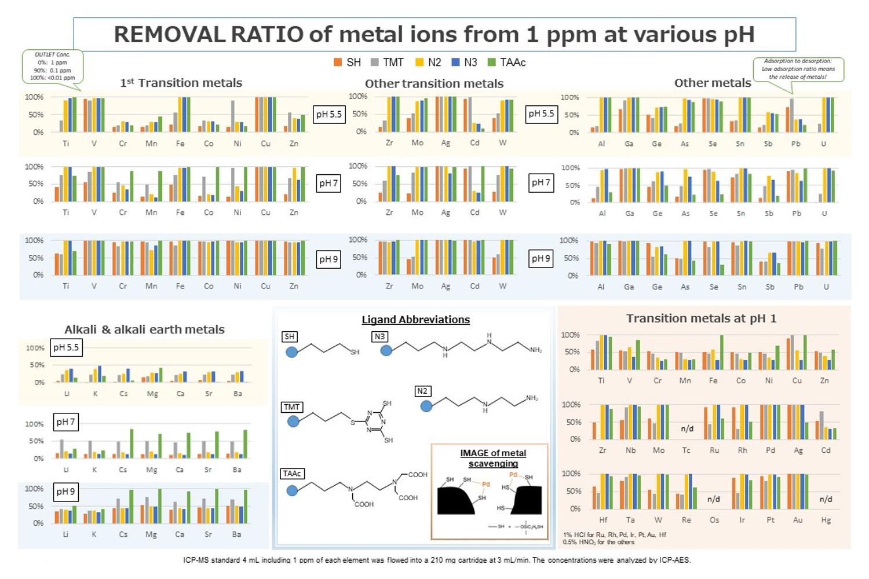 各金属イオンの除去性能